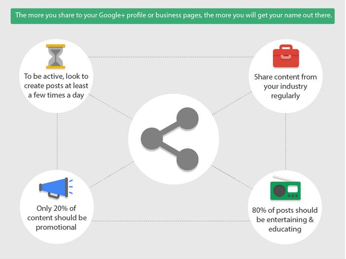 google+ društvena mreža