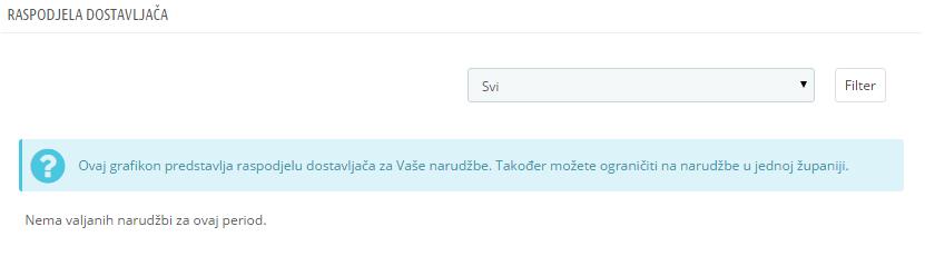 raspodjela_dostavljača