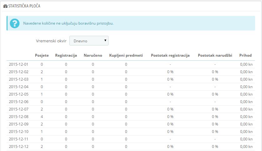 statistička_ploča 1