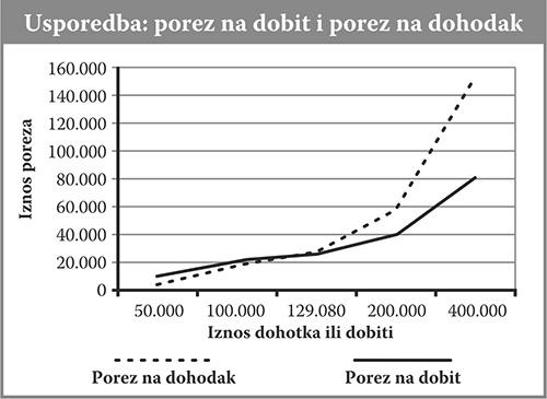 Porez na dobit i dohodak