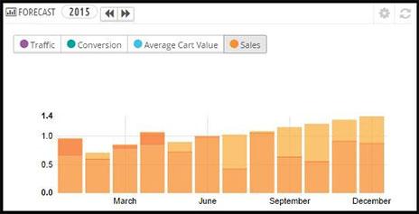 Izrada web shopa - najprodavaniji proizvod
